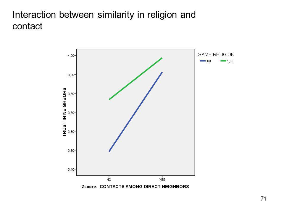 71 Interaction between similarity in religion and contact