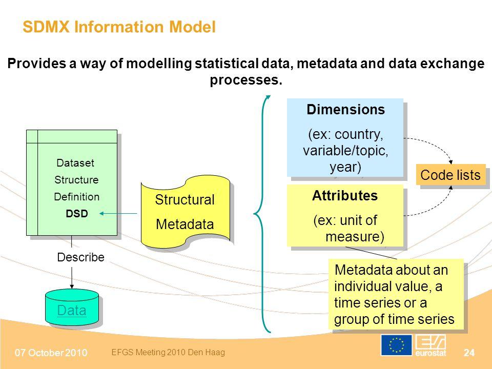 07 October 2010 EFGS Meeting 2010 Den Haag 24 SDMX Information Model Dataset Structure Definition DSD Dataset Structure Definition DSD Data Structural