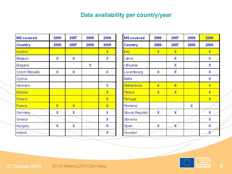 07 October 2010 EFGS Meeting 2010 Den Haag 8 Data availability per country/year