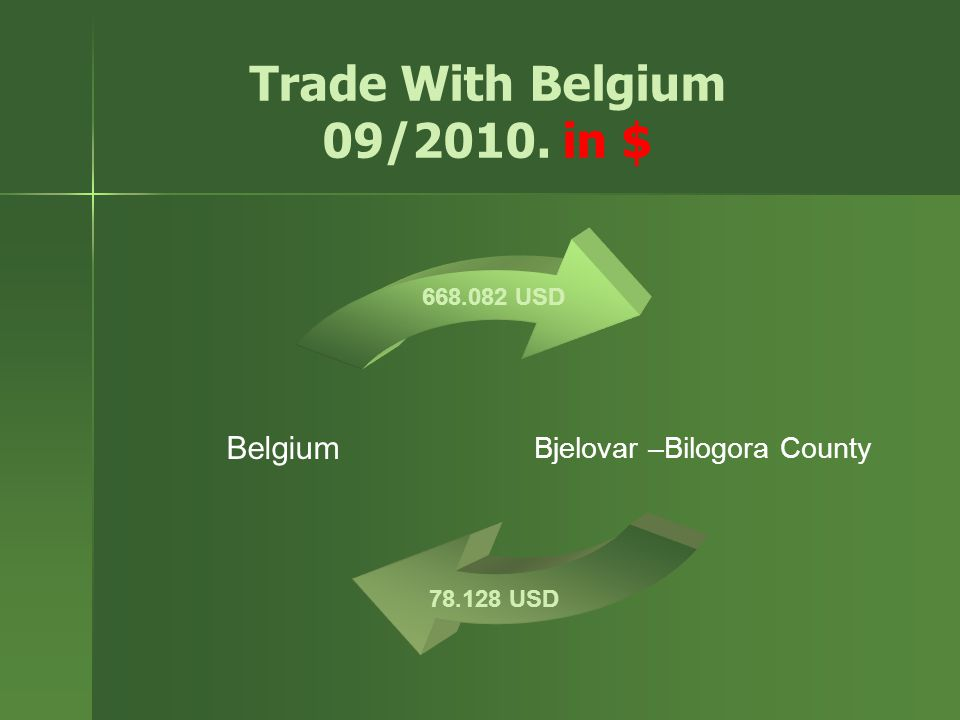 Trade With Belgium 09/2010. in $ Bjelovar –Bilogora County Belgium 78.128 USD 668.082 USD