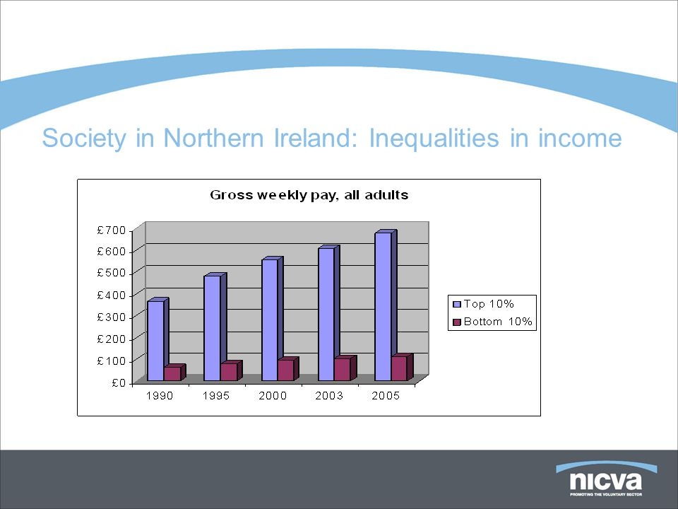 Society in Northern Ireland: Inequalities in income