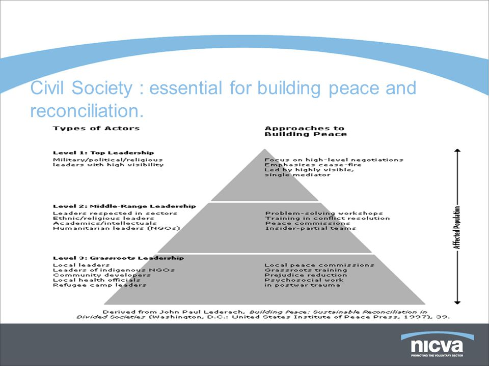 Civil Society : essential for building peace and reconciliation.
