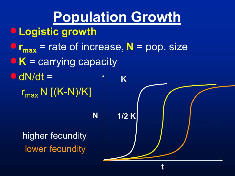 Population Growth N t K 1/2 K Logistic growth r max = rate of increase, N = pop.