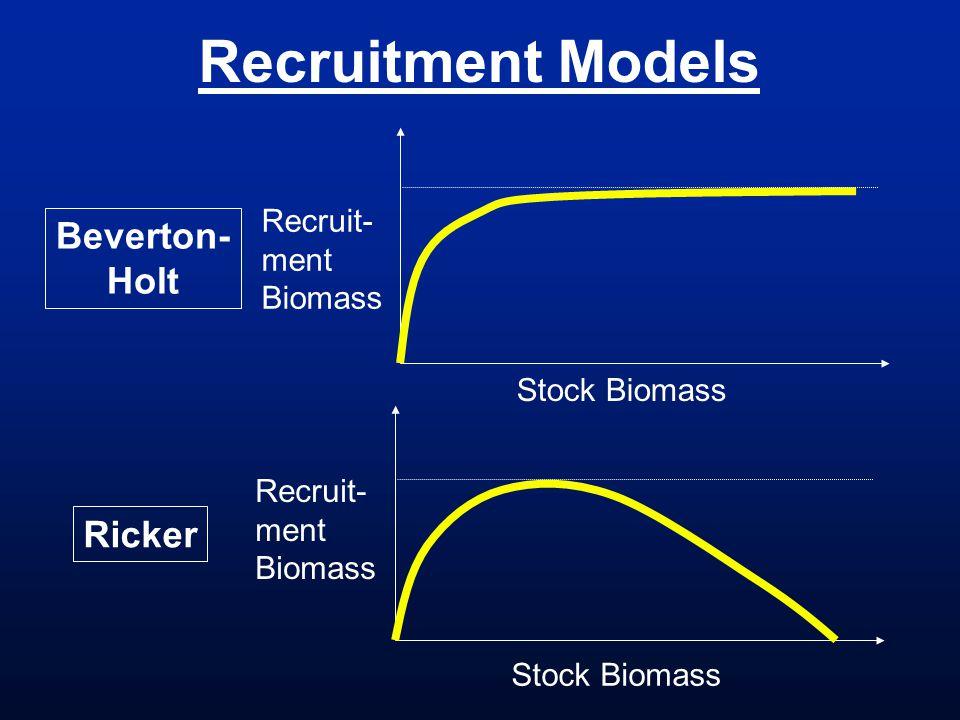 Recruitment Models Stock Biomass Recruit- ment Biomass Stock Biomass Recruit- ment Biomass Beverton- Holt Ricker