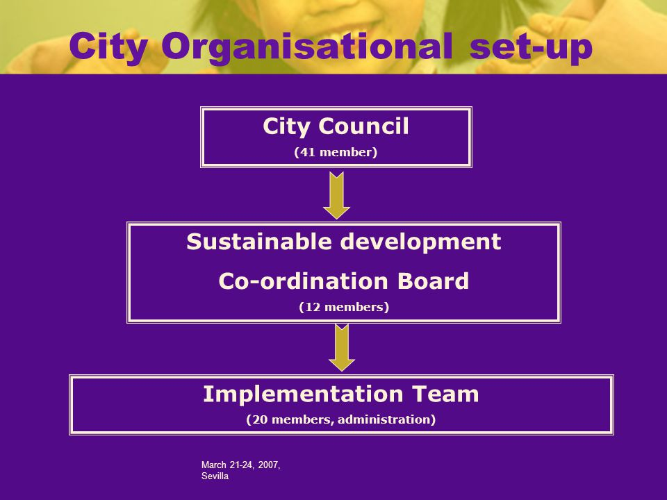 March 21-24, 2007, Sevilla City Organisational set-up City Council (41 member) Sustainable development Co-ordination Board (12 members) Implementation Team (20 members, administration)