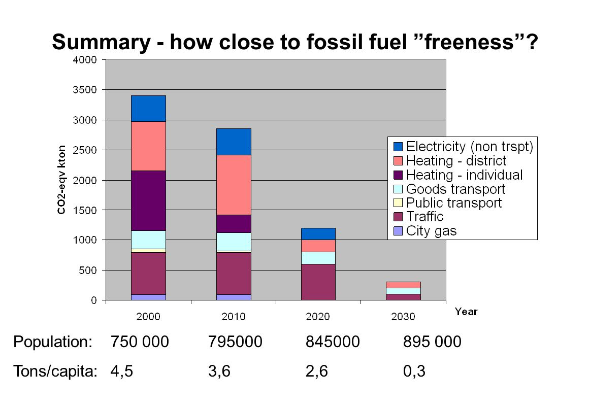 Summary - how close to fossil fuel freeness? Population: 750 000795000845000895 000 Tons/capita: 4,53,62,60,3
