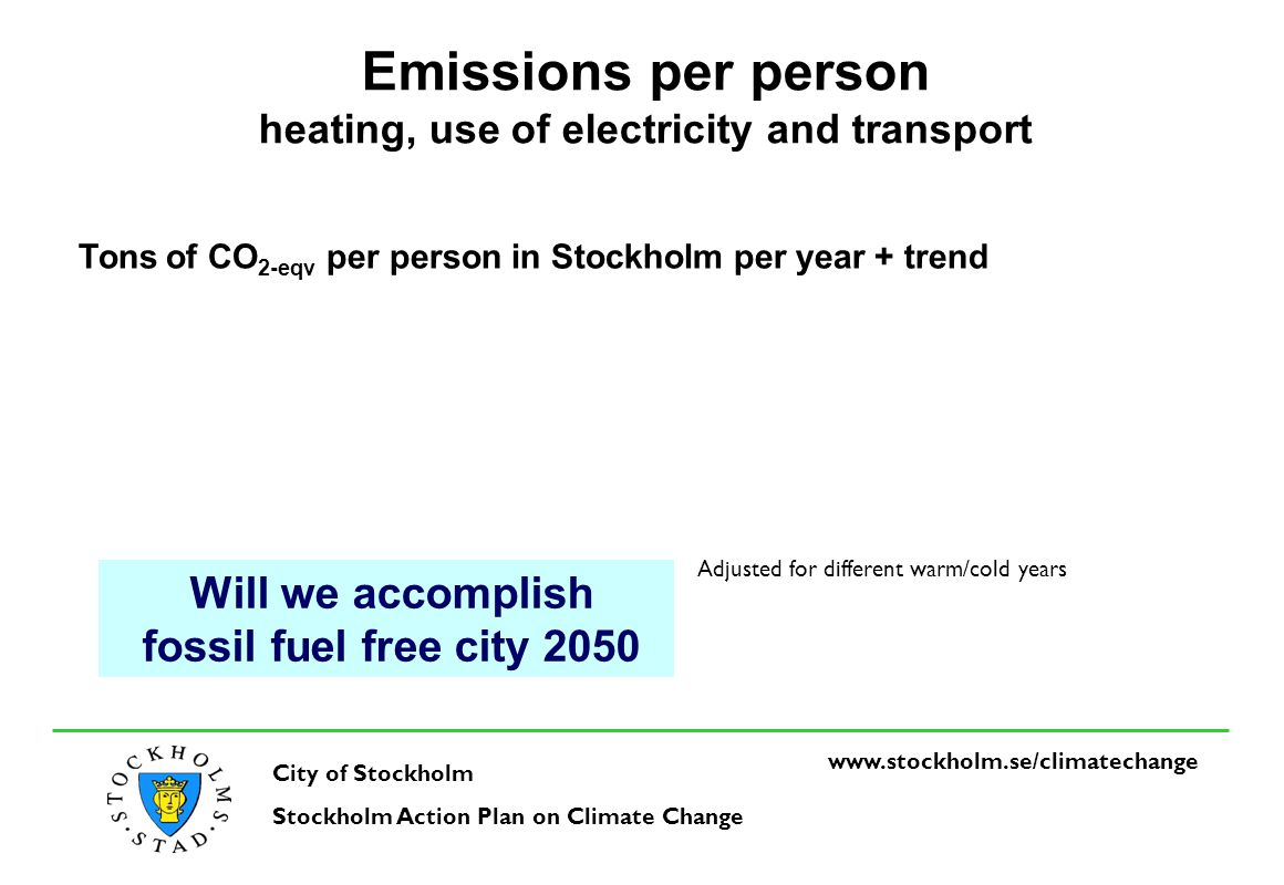 www.stockholm.se/climatechange City of Stockholm Stockholm Action Plan on Climate Change Tons of CO 2-eqv in Stockholm per year Total emissions Heating, use of electricity and transport Adjusted for different warm/cold years