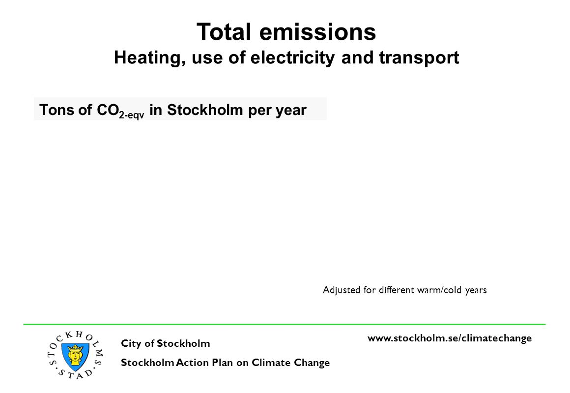 www.stockholm.se/climatechange City of Stockholm Stockholm Action Plan on Climate Change Emissions from heating housing sector Tons of CO 2-eqv in Stockholm per year Adjusted for different warm/cold years