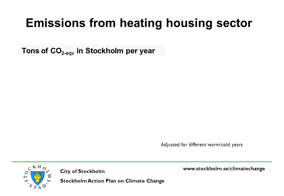 www.stockholm.se/climate change Lesson learned + Decision in the City Council Economy and win-win Co-operation in the City, with business and organizations Motivation in the City Support from ICLEI – contacts with other countries/municipalities Co-operation with municipalities (best good practise) Political support Money Adaption makes climate change even more realistic