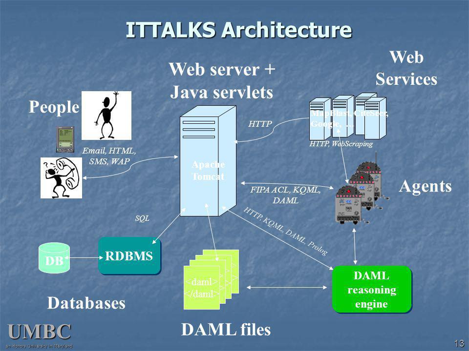 UMBC an Honors University in Maryland 13 ITTALKS Architecture Web server + Java servlets DAML reasoning engine DAML files Agents Databases People RDBMS DB Email, HTML, SMS, WAP FIPA ACL, KQML, DAML SQL HTTP, KQML, DAML, Prolog MapBlast, CiteSeer, Google, … HTTP HTTP, WebScraping Web Services Apache Tomcat