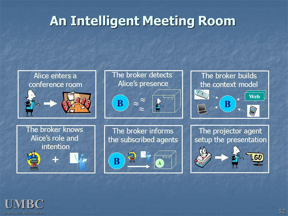 UMBC an Honors University in Maryland 52 An Intelligent Meeting Room The broker detects Alices presence B B The broker builds the context model Web The broker knows Alices role and intention + The broker informs the subscribed agents B A The projector agent setup the presentation