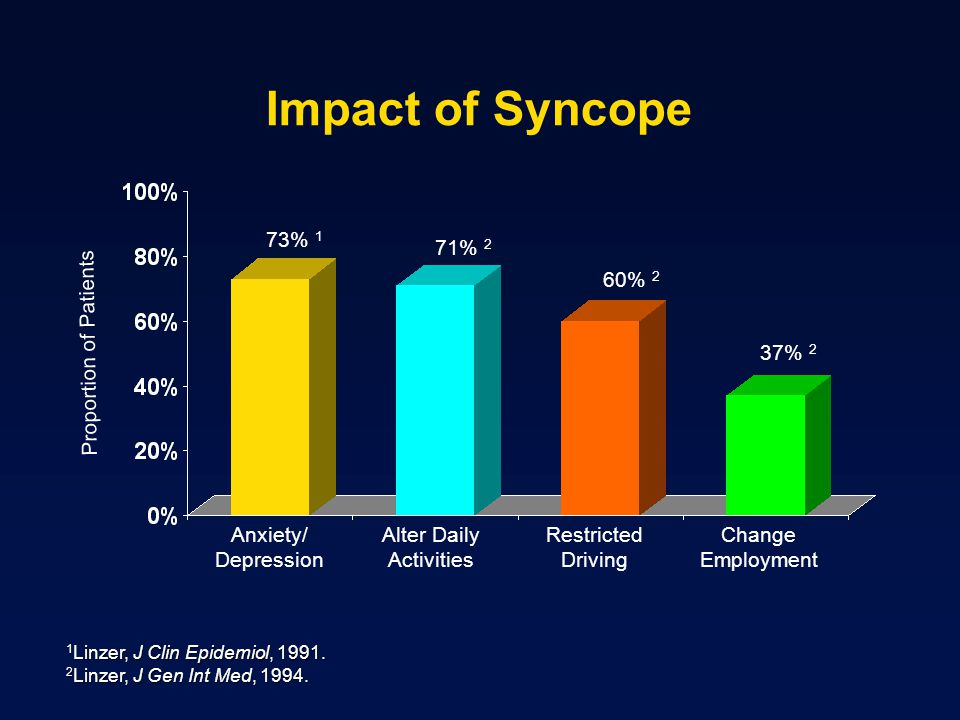 Impact of Syncope 1 Linzer, J Clin Epidemiol, 1991. 2 Linzer, J Gen Int Med, 1994. Anxiety/ Depression Alter Daily Activities Restricted Driving Chang