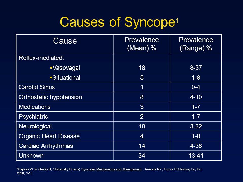 Cause Prevalence (Mean) % Prevalence (Range) % Reflex-mediated: Vasovagal188-37 Situational51-8 Carotid Sinus10-4 Orthostatic hypotension84-10 Medicat