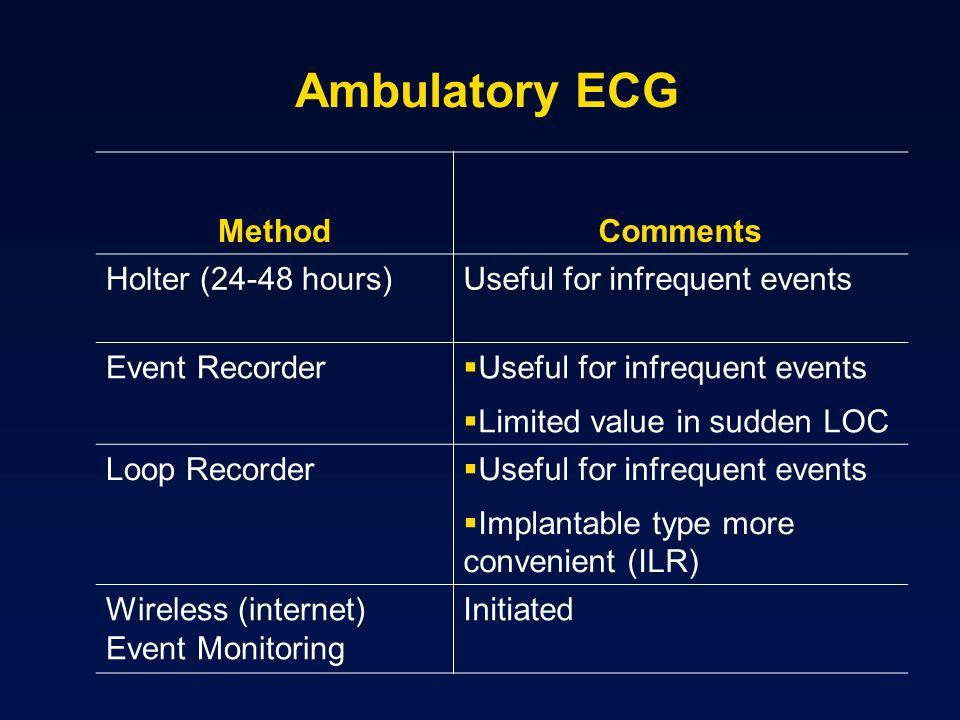 MethodComments Holter (24-48 hours)Useful for infrequent events Event Recorder Useful for infrequent events Limited value in sudden LOC Loop Recorder