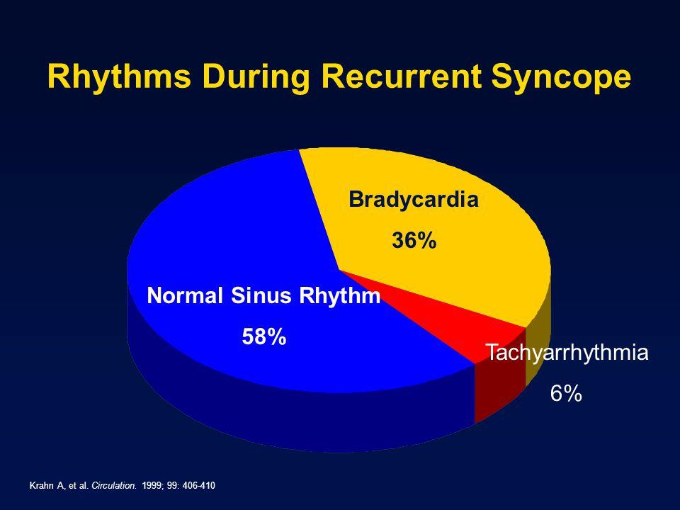 Rhythms During Recurrent Syncope Krahn A, et al. Circulation. 1999; 99: 406-410 Normal Sinus Rhythm 58% Normal Sinus Rhythm 58% Bradycardia 36% Tachya