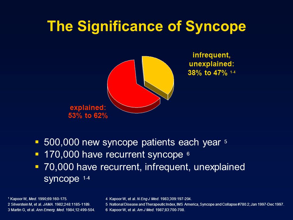The Significance of Syncope 500,000 new syncope patients each year 5 170,000 have recurrent syncope 6 70,000 have recurrent, infrequent, unexplained s