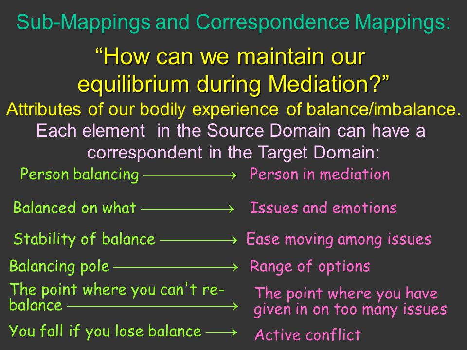 Sub-Mappings and Correspondence Mappings: How can we maintain our equilibrium during Mediation? Attributes of our bodily experience of balance/imbalan