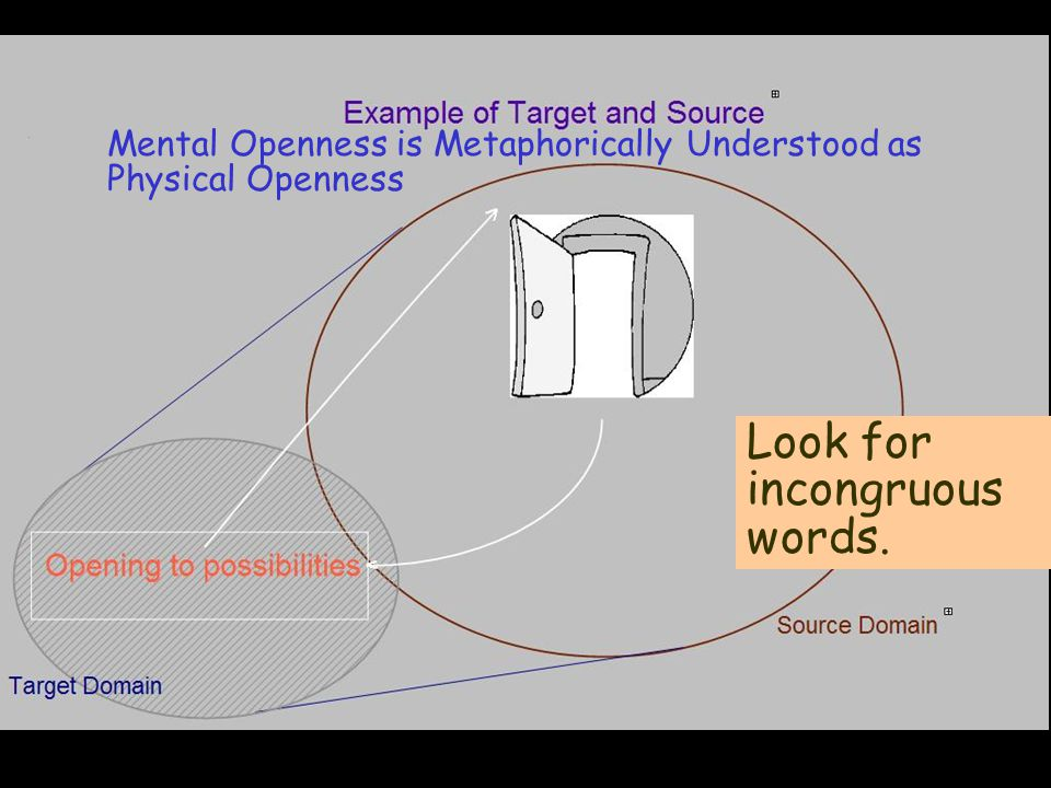 open Mental Openness is Metaphorically Understood as Physical Openness Look for incongruous words.