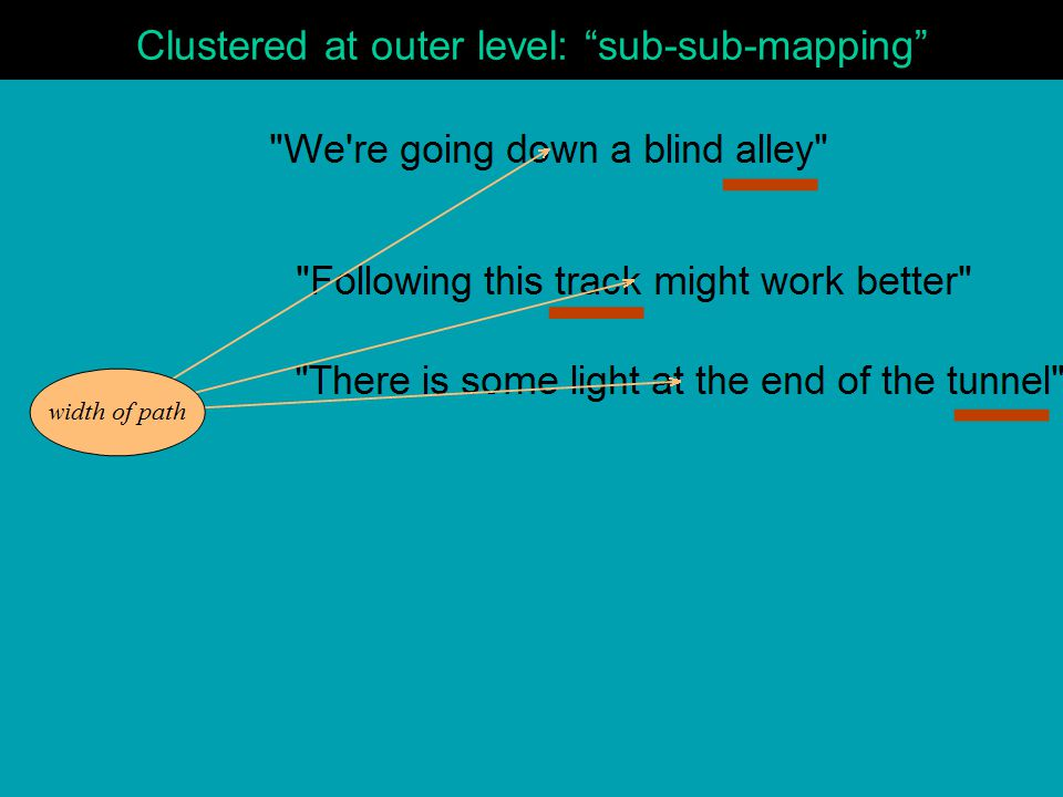 Clustered at outer level: sub-sub-mapping