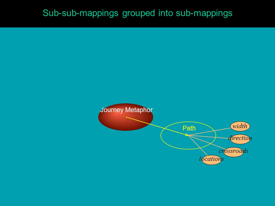 Sub-sub-mappings grouped into sub-mappings