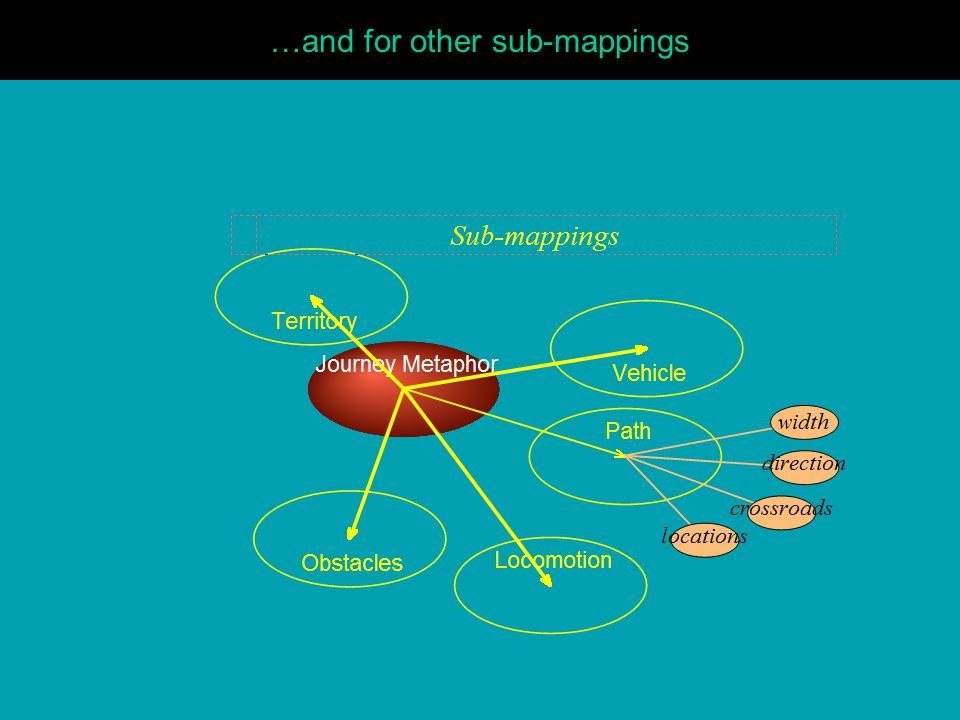 …and for other sub-mappings