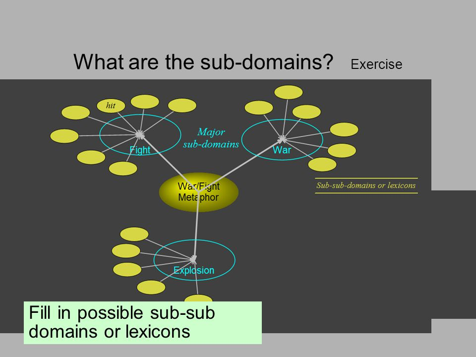 What are the sub-domains? Exercise Pairs. What individual sub-domains can you find among the previous examples? Fill in possible sub-sub domains or le