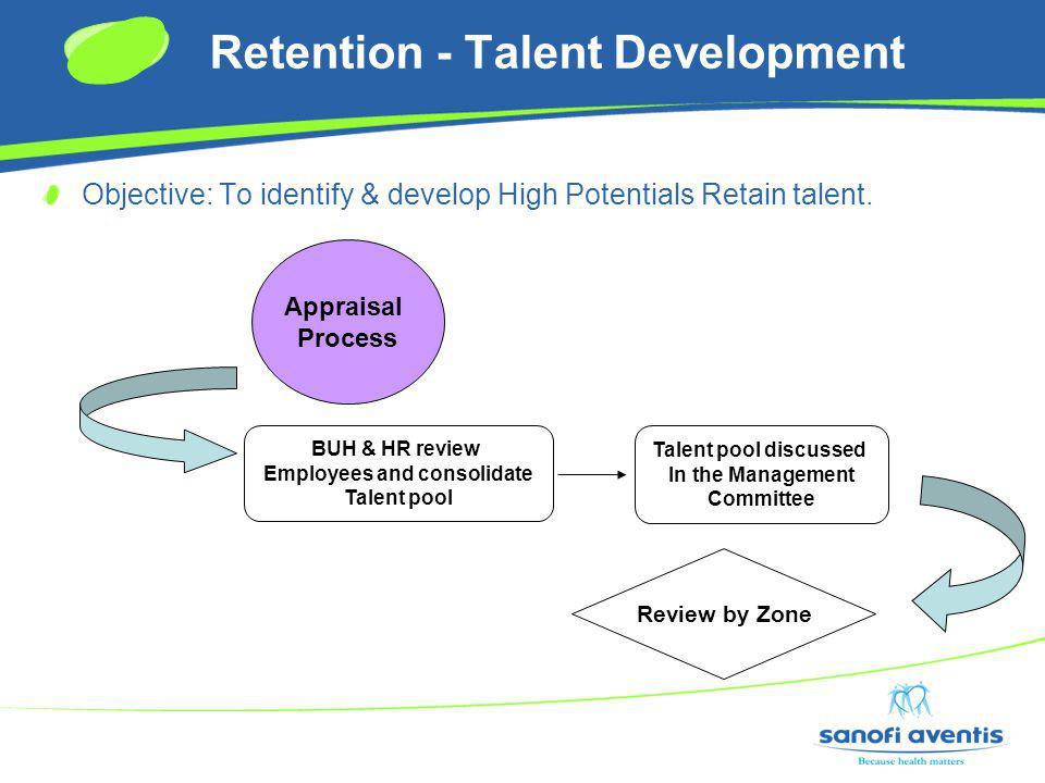 Retention - Talent Development Objective: To identify & develop High Potentials Retain talent.
