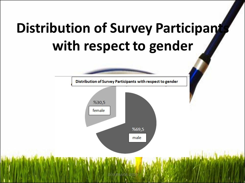 Distribution of Survey Participants with respect to gender DİYARBAKIR-2013