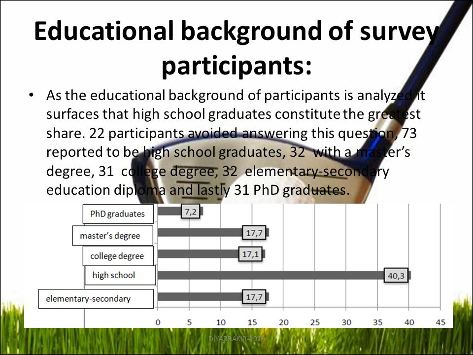 Educational background of survey participants: As the educational background of participants is analyzed it surfaces that high school graduates consti