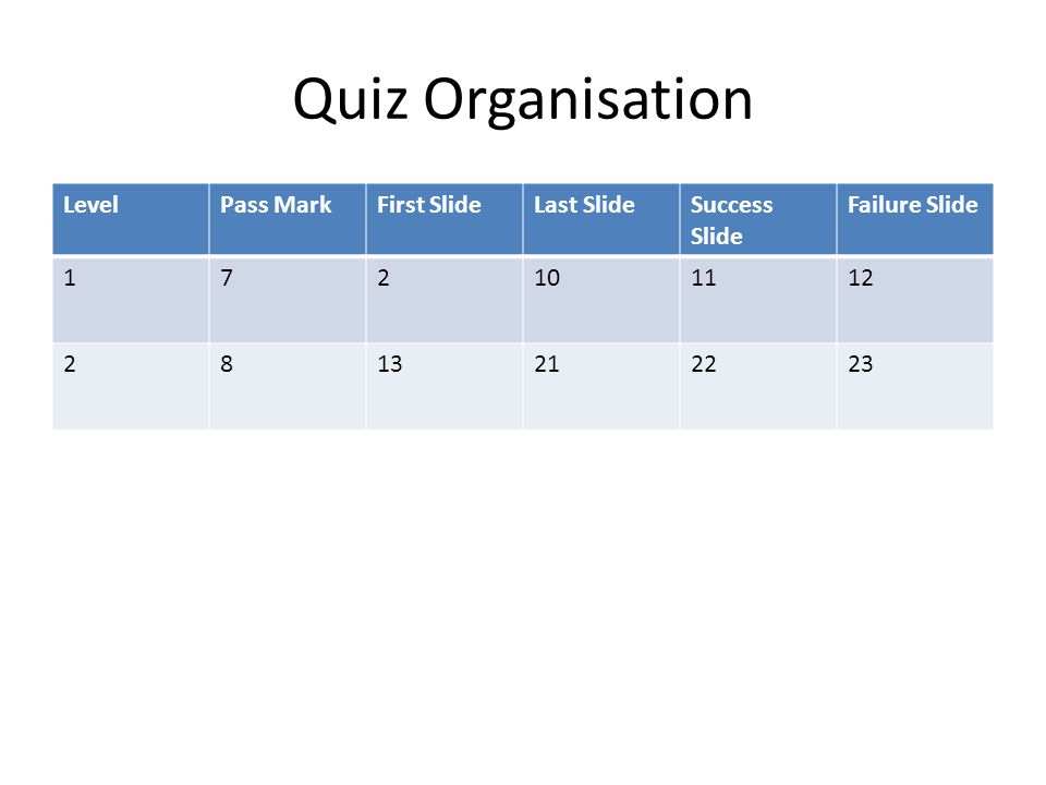 Quiz Organisation LevelPass MarkFirst SlideLast SlideSuccess Slide Failure Slide 172101112 2813212223
