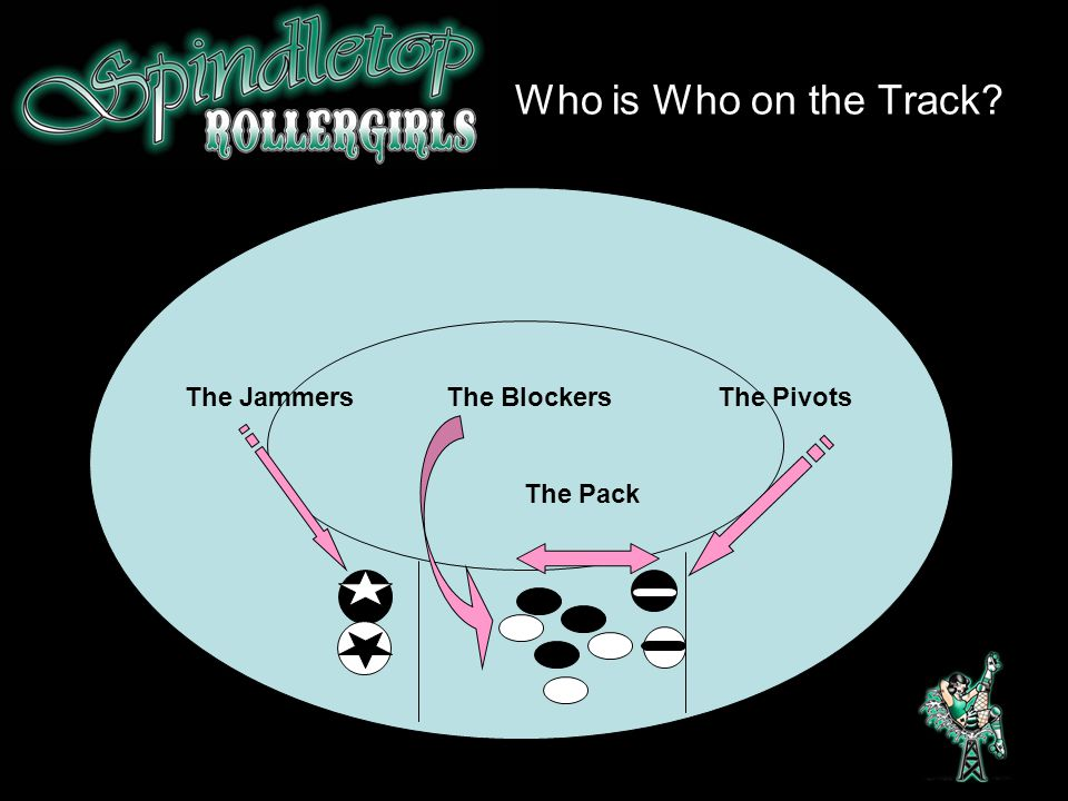 Who is Who on the Track The Jammers The Blockers The Pivots The Pack