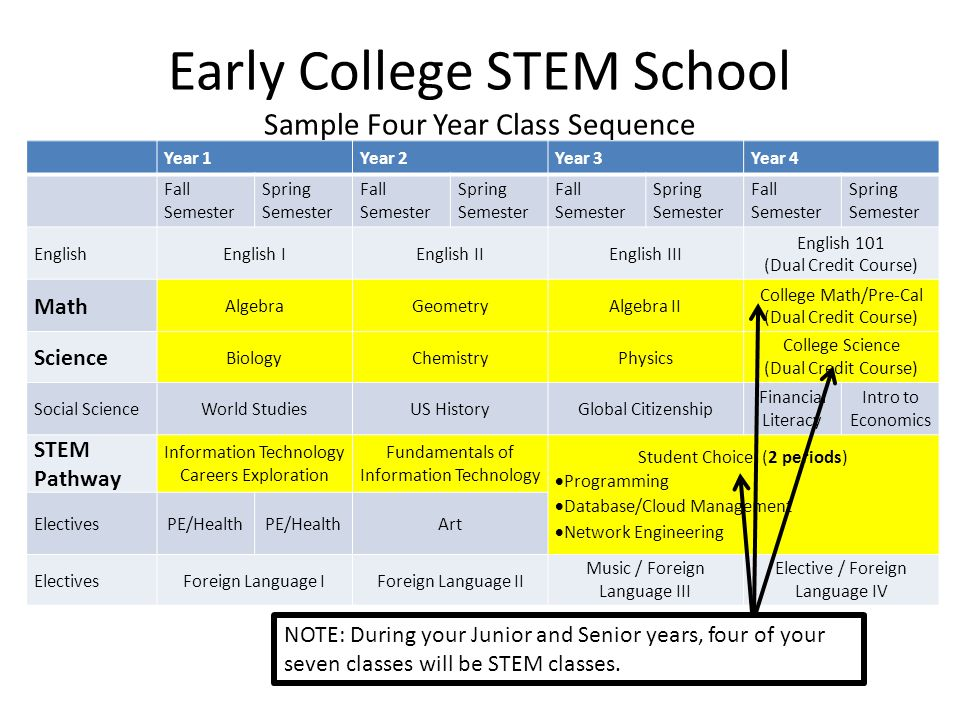 Early College STEM School Sample Four Year Class Sequence Year 1Year 2Year 3Year 4 Fall Semester Spring Semester Fall Semester Spring Semester Fall Se