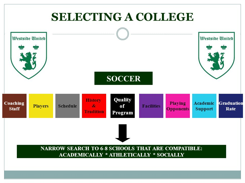SELECTING A COLLEGE SOCCER SchedulePlayers Coaching Staff Quality of Program History & Tradition Facilities Playing Opponents Academic Support Graduation Rate NARROW SEARCH TO 6-8 SCHOOLS THAT ARE COMPATIBLE: ACADEMICALLY * ATHLETICALLY * SOCIALLY