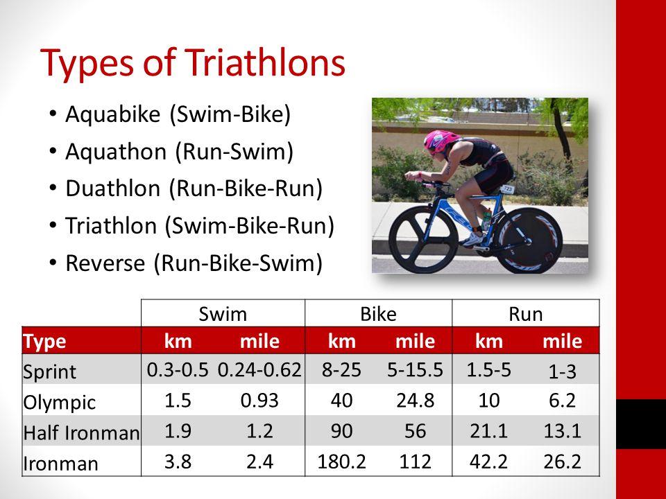 Types of Triathlons Aquabike (Swim-Bike) Aquathon (Run-Swim) Duathlon (Run-Bike-Run) Triathlon (Swim-Bike-Run) Reverse (Run-Bike-Swim) SwimBikeRun Typekmmilekmmilekmmile Sprint 0.3-0.50.24-0.628-255-15.51.5-5 1-3 Olympic 1.50.934024.8106.2 Half Ironman 1.91.2905621.113.1 Ironman 3.82.4180.211242.226.2