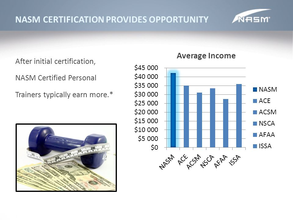 NASM CERTIFICATION PROVIDES OPPORTUNITY After initial certification, NASM Certified Personal Trainers typically earn more.*