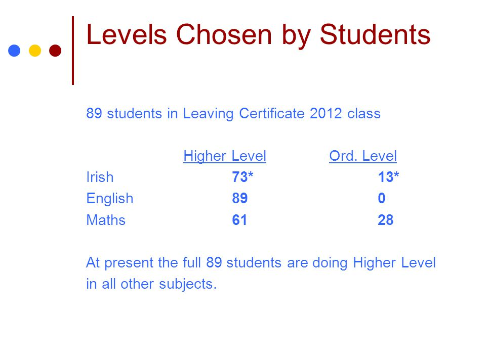 Levels Chosen by Students 89 students in Leaving Certificate 2012 class Higher LevelOrd. Level Irish73*13* English890 Maths6128 At present the full 89