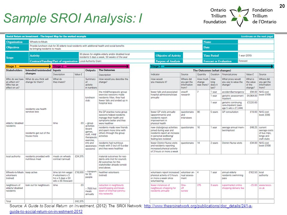 Sample SROI Analysis: I 20 Source: A Guide to Social Return on Investment, (2012) The SROI Network: http://www.thesroinetwork.org/publications/doc_details/241-a- guide-to-social-return-on-investment-2012http://www.thesroinetwork.org/publications/doc_details/241-a- guide-to-social-return-on-investment-2012