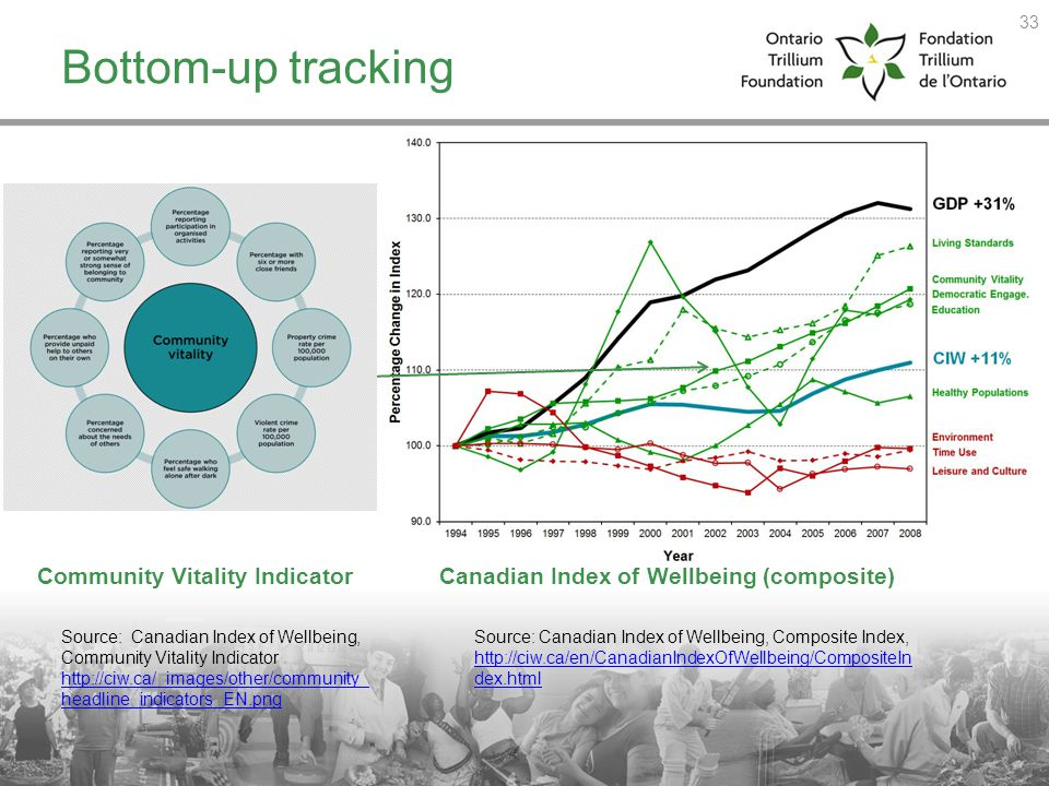Canadian Index of Wellbeing (composite) Bottom-up tracking Community Vitality Indicator 33 Source: Canadian Index of Wellbeing, Community Vitality Ind