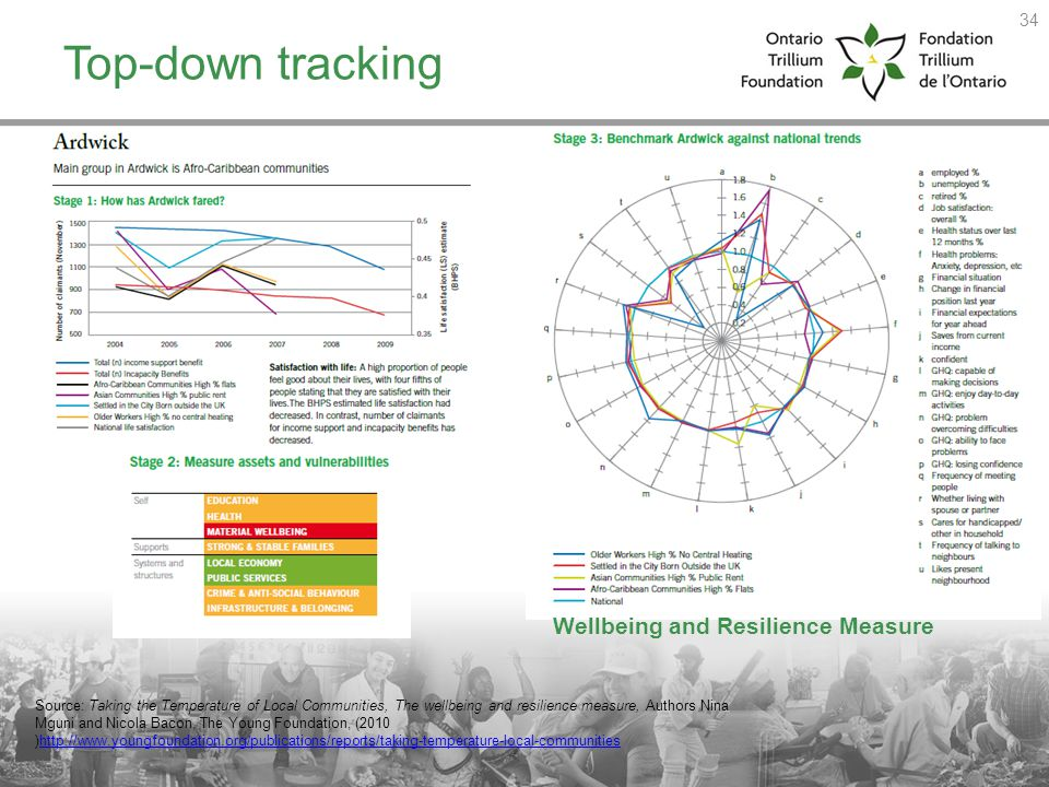 Top-down tracking Wellbeing and Resilience Measure 34 Source: Taking the Temperature of Local Communities, The wellbeing and resilience measure, Autho