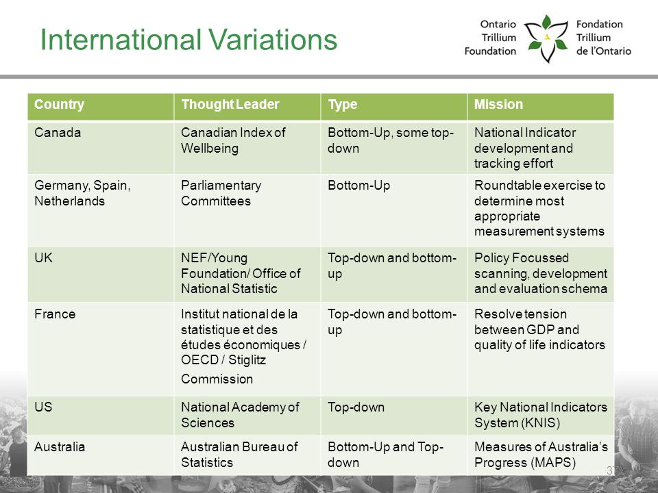 International Variations CountryThought LeaderTypeMission CanadaCanadian Index of Wellbeing Bottom-Up, some top- down National Indicator development and tracking effort Germany, Spain, Netherlands Parliamentary Committees Bottom-UpRoundtable exercise to determine most appropriate measurement systems UKNEF/Young Foundation/ Office of National Statistic Top-down and bottom- up Policy Focussed scanning, development and evaluation schema FranceInstitut national de la statistique et des études économiques / OECD / Stiglitz Commission Top-down and bottom- up Resolve tension between GDP and quality of life indicators USNational Academy of Sciences Top-downKey National Indicators System (KNIS) AustraliaAustralian Bureau of Statistics Bottom-Up and Top- down Measures of Australias Progress (MAPS) 37