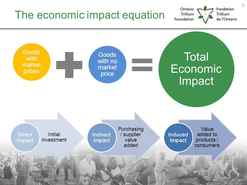 The economic impact equation Goods with market prices Goods with no market price Total Economic Impact Initial investment Direct Impact Purchasing / supplier value added Indirect Impact Value added to products / consumers Induced Impact 6