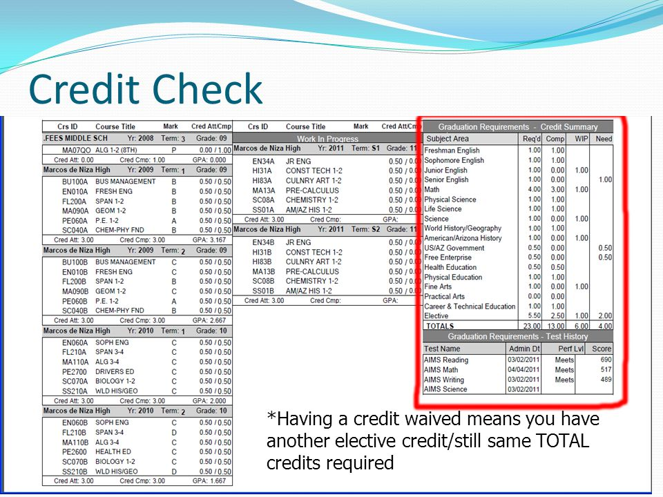 Credit Check *Having a credit waived means you have another elective credit/still same TOTAL credits required