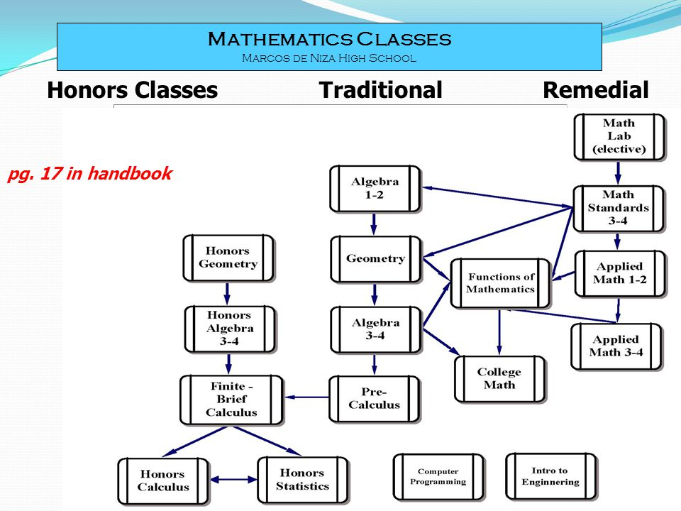 Honors Classes Traditional Remedial Mathematics Classes Marcos de Niza High School pg.