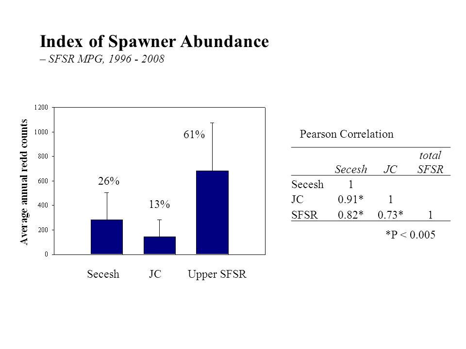 SeceshJC total SFSR Secesh1 JC0.91*1 SFSR0.82*0.73*1 Index of Spawner Abundance – SFSR MPG, 1996 - 2008 SeceshJCUpper SFSR 26% 13% 61% *P < 0.005 Pearson Correlation