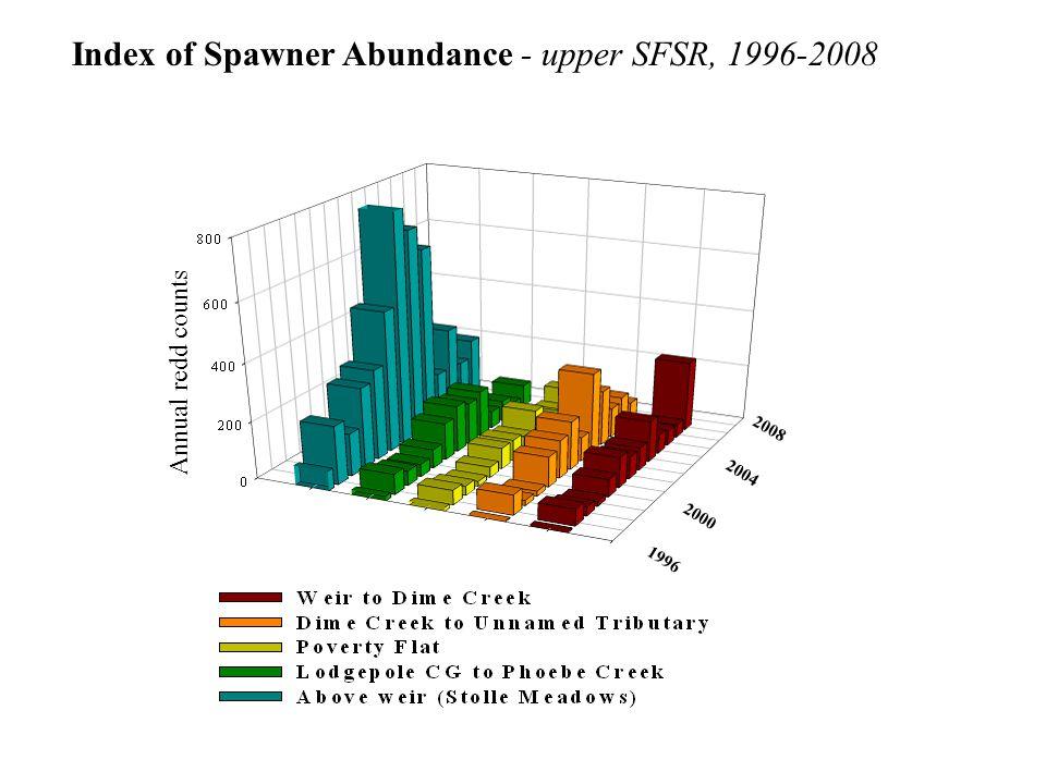Annual redd counts 1996 2008 2000 2004 Index of Spawner Abundance - upper SFSR, 1996-2008