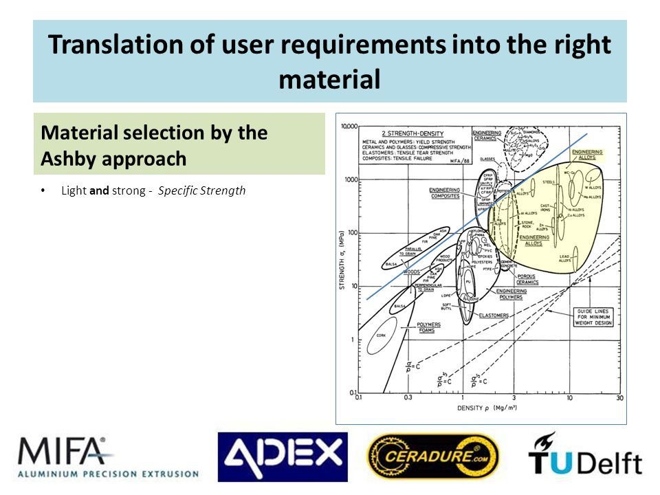 Translation of user requirements into the right material Light and strong - Specific Strength Material selection by the Ashby approach