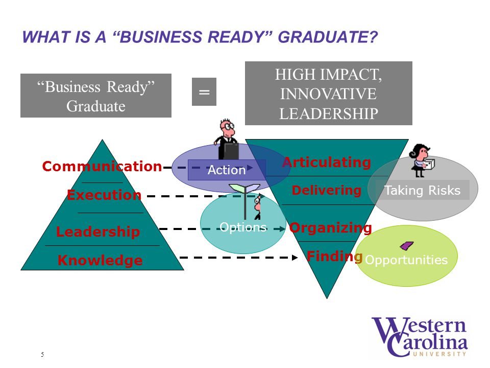 5 Leadership Execution Communication Business Ready Graduate HIGH IMPACT, INNOVATIVE LEADERSHIP Articulating Delivering Organizing Finding Opportunities Taking Risks Action Options Knowledge WHAT IS A BUSINESS READY GRADUATE.