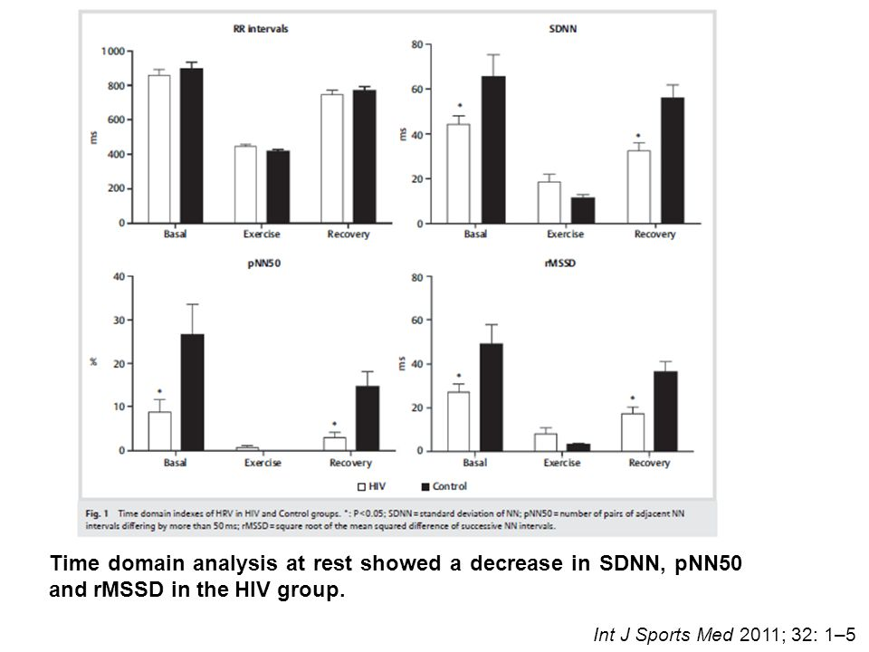 Time domain analysis at rest showed a decrease in SDNN, pNN50 and rMSSD in the HIV group. Int J Sports Med 2011; 32: 1–5