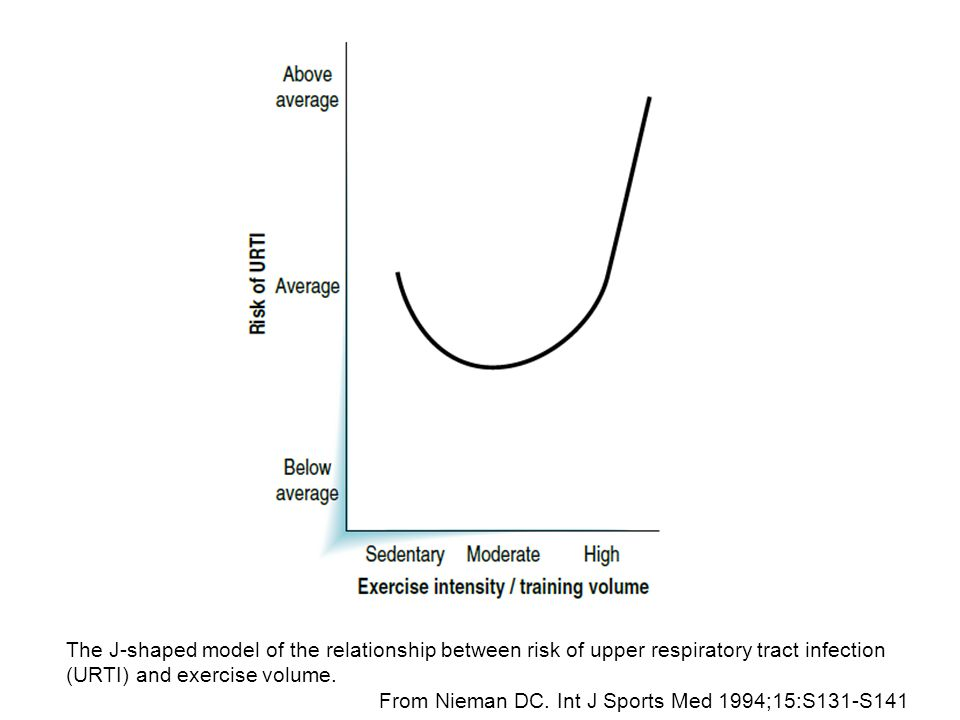 The J-shaped model of the relationship between risk of upper respiratory tract infection (URTI) and exercise volume. From Nieman DC. Int J Sports Med