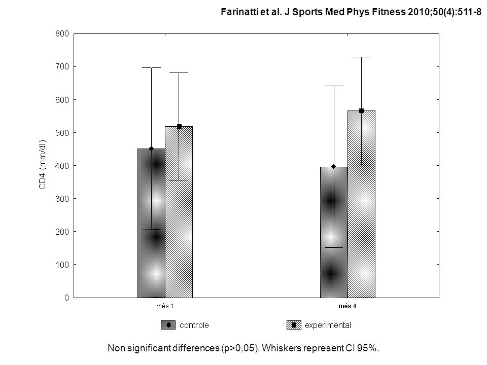 Non significant differences (p>0,05). Whiskers represent CI 95%. Farinatti et al. J Sports Med Phys Fitness 2010;50(4):511-8